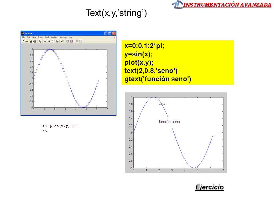 Text(x,y,string) Ejercicio x=0:0.1:2*pi; y=sin(x); plot(x,y); text(2,0.8,'seno') gtext('función seno')