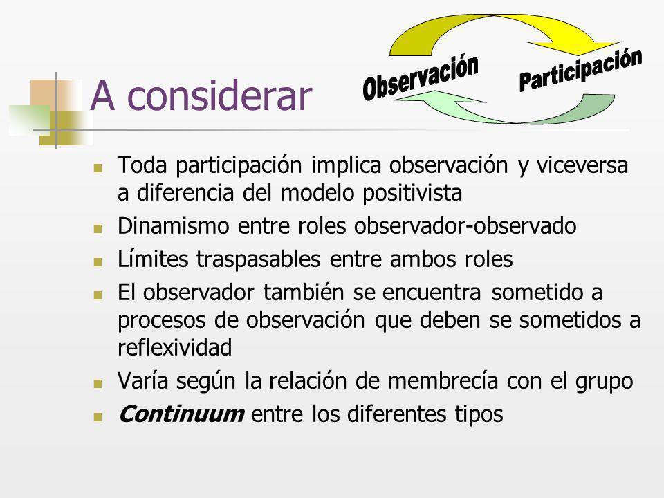 A considerar Toda participación implica observación y viceversa a diferencia del modelo positivista Dinamismo entre roles observador-observado Límites