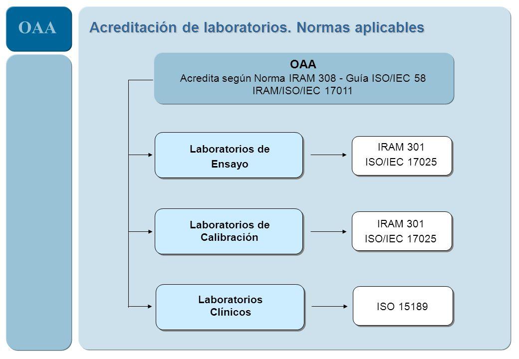 OAA IRAM 301 ISO/IEC 17025 Laboratorios de Ensayo IRAM 301 ISO/IEC 17025 Laboratorios de Calibración Acreditación de laboratorios. Normas aplicables I