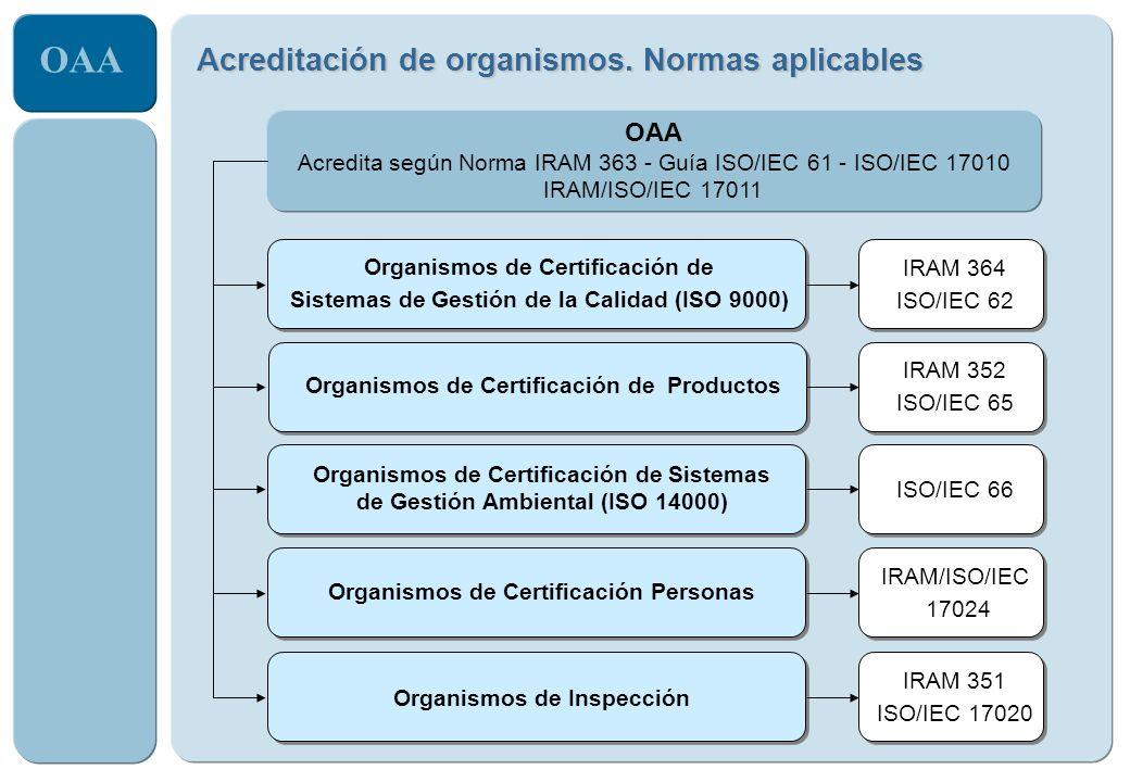 OAA Acreditación de organismos. Normas aplicables Organismos de Certificación de Sistemas de Gestión de la Calidad (ISO 9000) IRAM 364 ISO/IEC 62 Orga