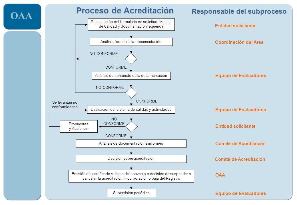 OAA Responsable del subproceso Coordinación del Área Equipo de Evaluadores Comité de Acreditación Entidad solicitante OAA Entidad solicitante Equipo d