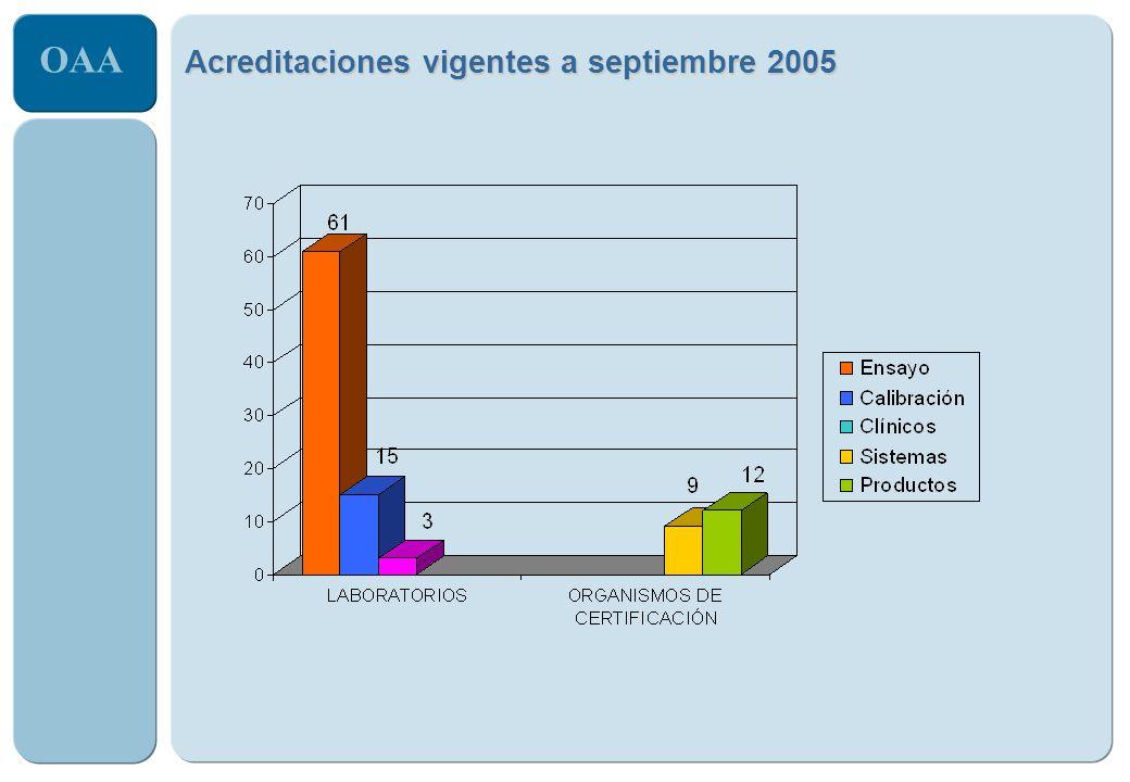 OAA Acreditaciones vigentes a septiembre 2005