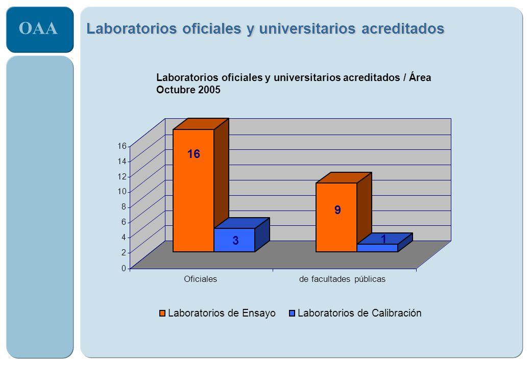 OAA 2 4 6 8 10 12 14 16 0 Laboratorios oficiales y universitarios acreditados 16 3 9 1 Oficialesde facultades públicas Laboratorios oficiales y univer