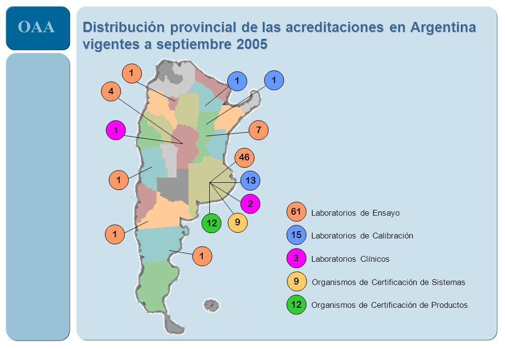 OAA Distribución provincial de las acreditaciones en Argentina vigentes a septiembre 2005 1 2 3 Laboratorios Clínicos 9 9 Organismos de Certificación