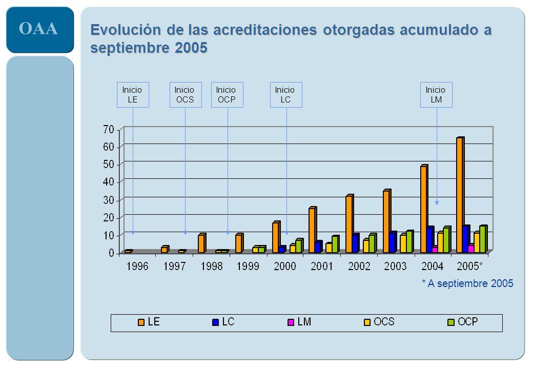 OAA Evolución de las acreditaciones otorgadas acumulado a septiembre 2005 * A septiembre 2005 Inicio LE Inicio OCS Inicio OCP Inicio LC Inicio LM