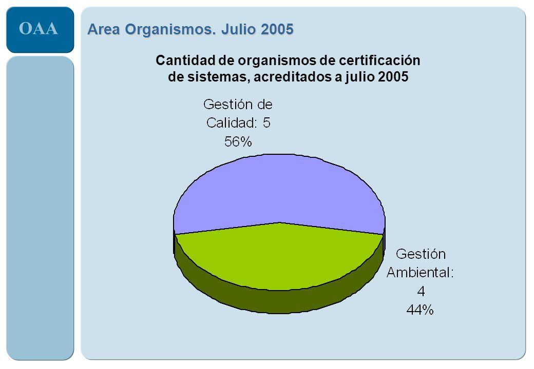 OAA Area Organismos. Julio 2005 Cantidad de organismos de certificación de sistemas, acreditados a julio 2005