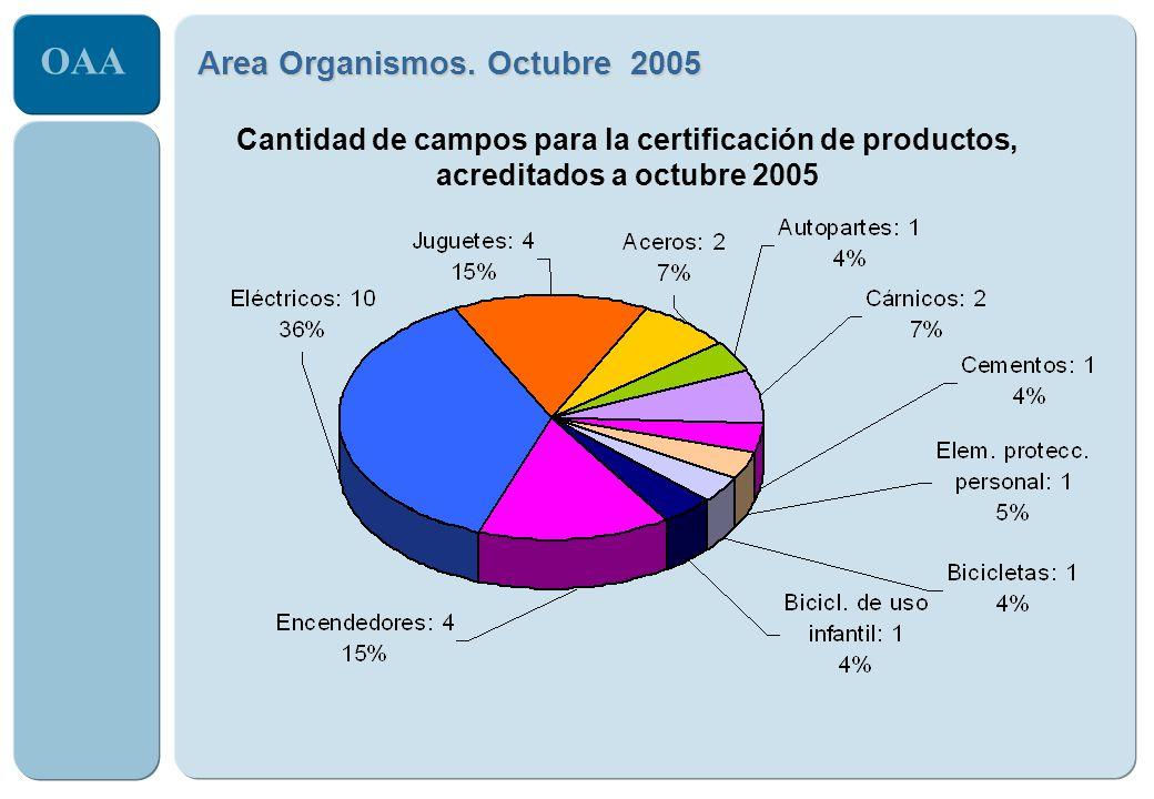 OAA Area Organismos. Octubre 2005 Cantidad de campos para la certificación de productos, acreditados a octubre 2005