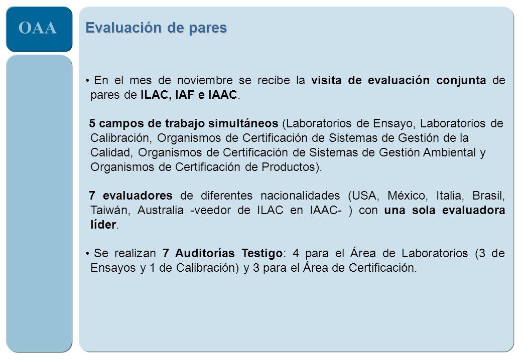 OAA Evaluación de pares En el mes de noviembre se recibe la visita de evaluación conjunta de pares de ILAC, IAF e IAAC. 5 campos de trabajo simultáneo