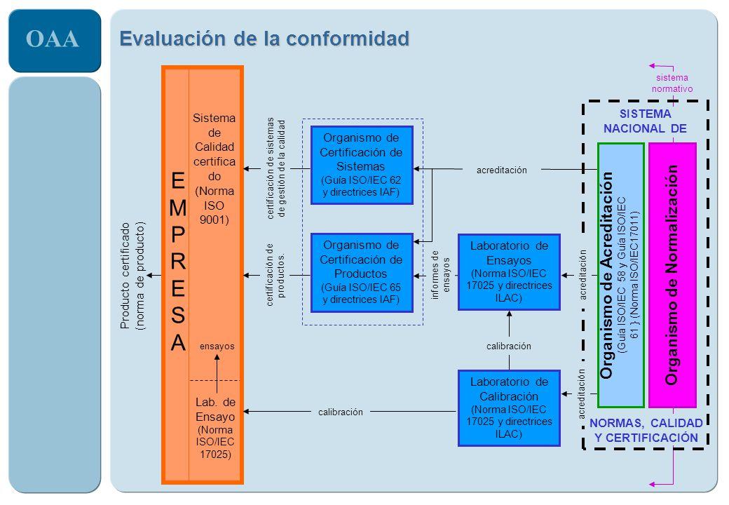 OAA EMPRESAEMPRESA Sistema de Calidad certifica do (Norma ISO 9001) Lab. de Ensayo (Norma ISO/IEC 17025) Producto certificado (norma de producto) ensa
