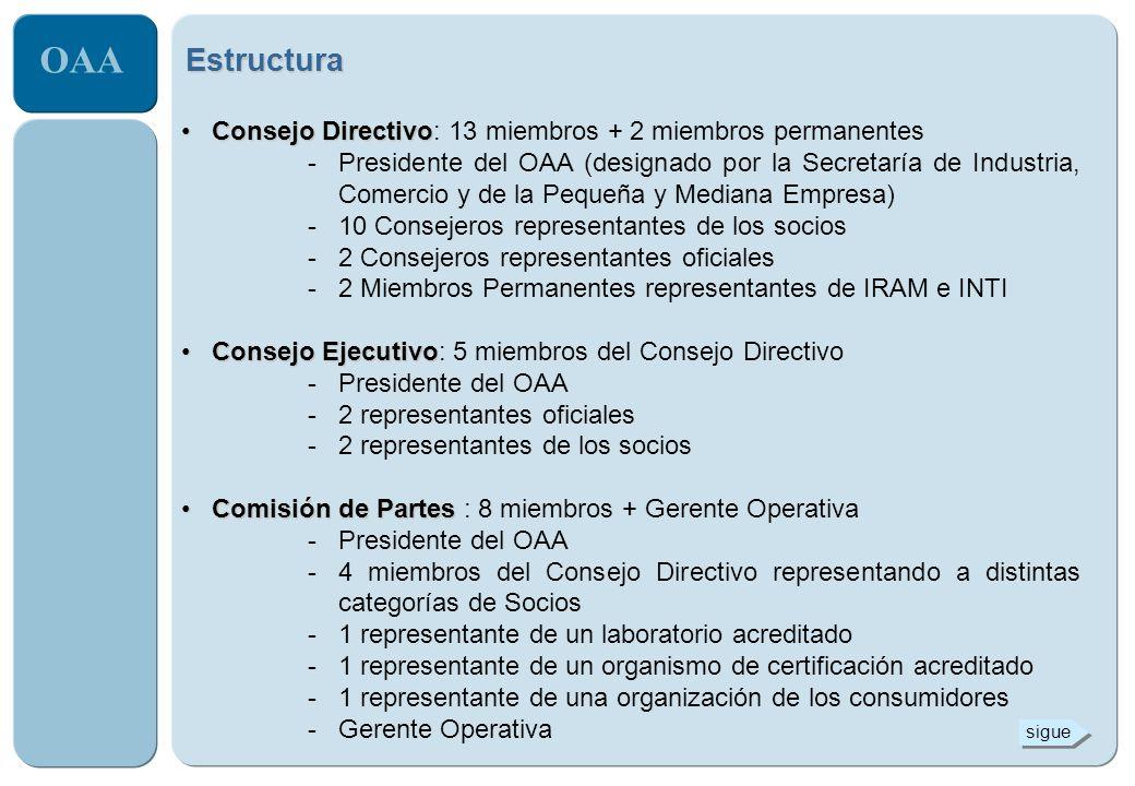 OAA Estructura Comités de AcreditaciónComités de Acreditación -De Acreditación de Laboratorios de Ensayo -De Acreditación de Laboratorios de Calibración -De Acreditación de Organismos de Certificación Área OperativaÁrea Operativa 17 empleados (13 a tiempo completo y 4 a tiempo parcial) -Gerente Operativo -Area de Acreditación de Laboratorios -Area de Acreditación de Organismos -Area Calidad -Personal técnico de apoyo -Evaluadores -Personal administrativo Comité de EvaluaciónComité de Evaluación (Registro de Evaluadores) sigue