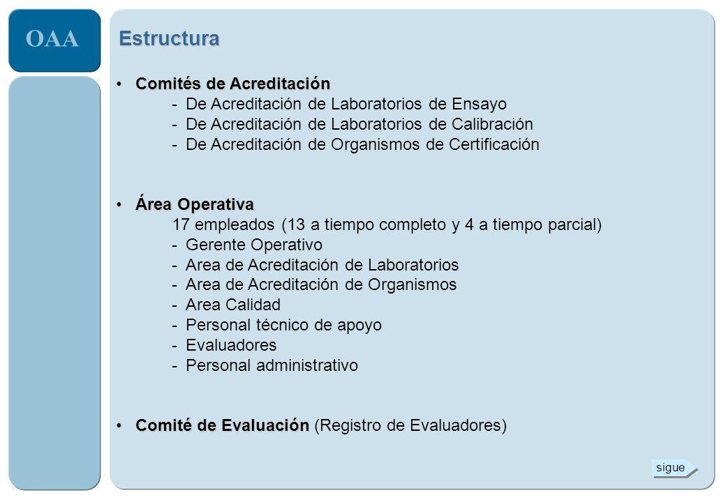 OAA Estructura Comités TécnicosComités Técnicos -de Calibración -de Ensayos de Aptitud y Comparaciones Interlaboratorio -de Ensayos Eléctricos y Mecánicos -de Ensayos Químicos -de Laboratorios Clínicos -de Organismos de Certificación de Sistemas -de Organismos de Certificación de Productos
