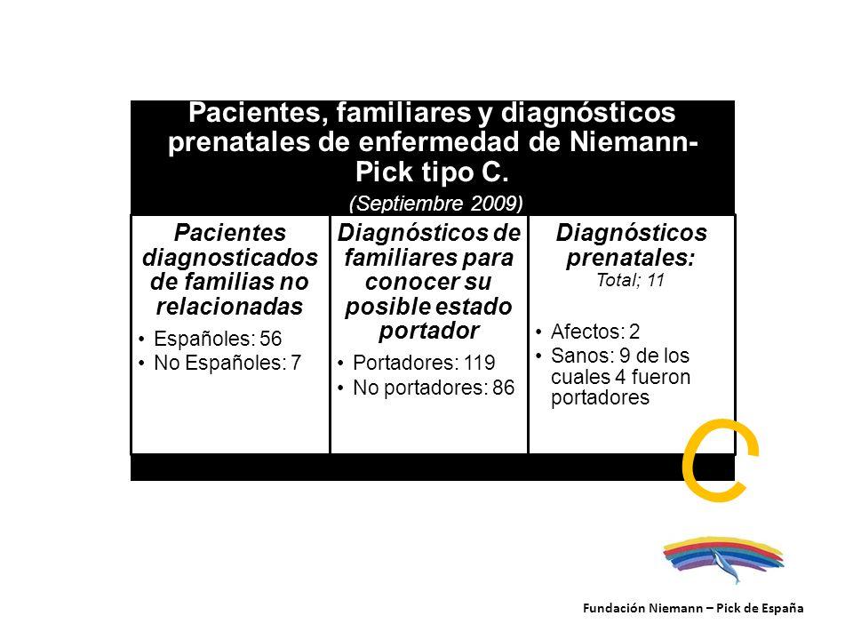 Fundación Niemann – Pick de España Pacientes, familiares y diagnósticos prenatales de enfermedad de Niemann- Pick tipo C. (Septiembre 2009) Pacientes