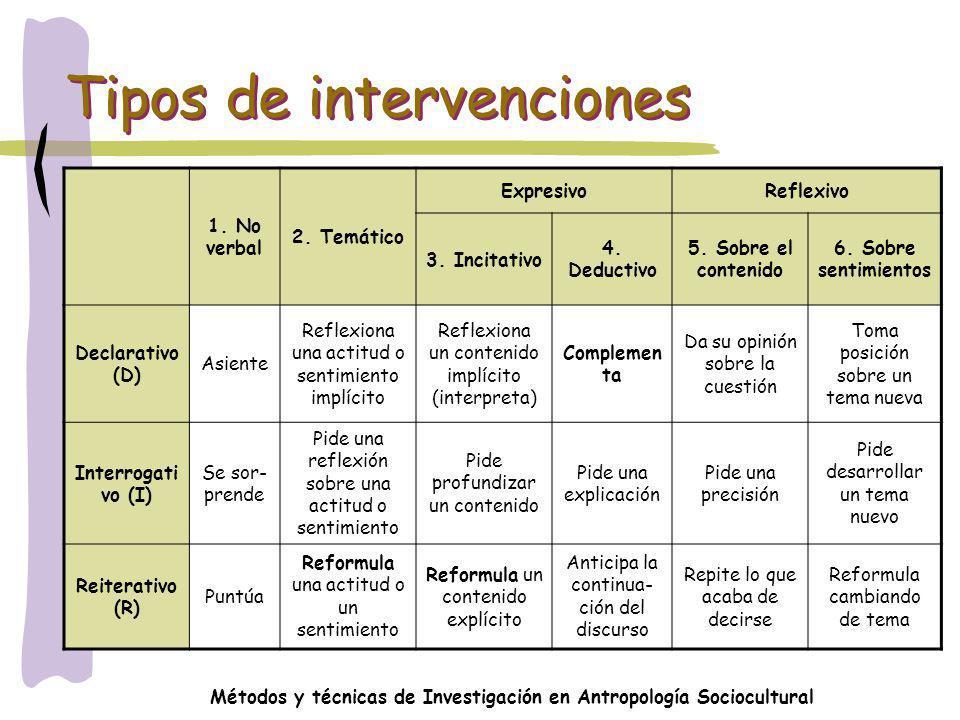 Métodos y técnicas de Investigación en Antropología Sociocultural Tipos de intervenciones 1. No verbal 2. Temático ExpresivoReflexivo 3. Incitativo 4.