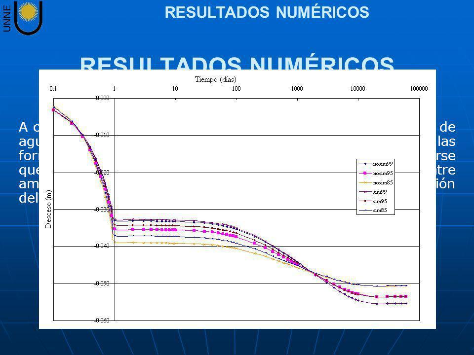 UNNE RESULTADOS NUMÉRICOS A continuación se presentan los resultados de presión de poro de agua y descenso correspondientes al nodo 330 para las formu