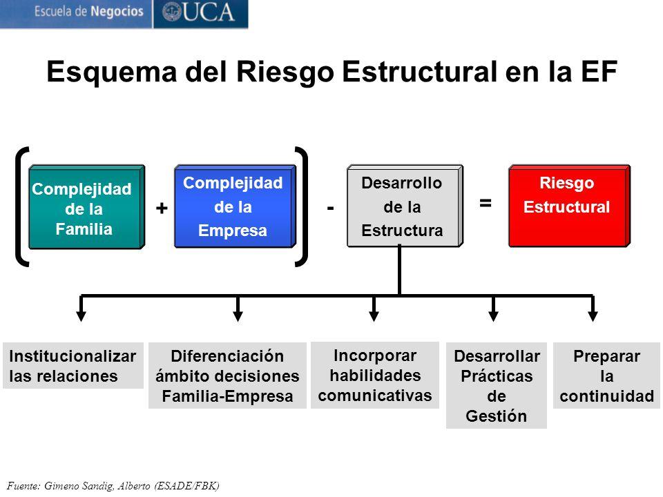 Esquema del Riesgo Estructural en la EF Fuente: Gimeno Sandig, Alberto (ESADE/FBK) Complejidad de la Familia + Complejidad de la Empresa - Desarrollo