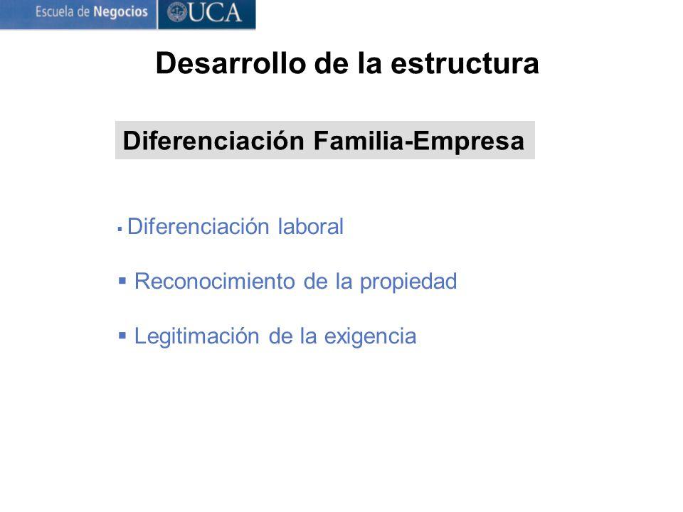 Diferenciación Familia-Empresa Diferenciación laboral Reconocimiento de la propiedad Legitimación de la exigencia Desarrollo de la estructura