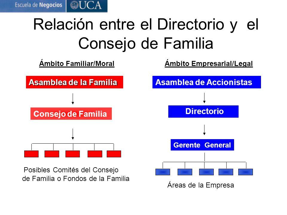 Relación entre el Directorio y el Consejo de Familia Ámbito Familiar/Moral Asamblea de la Familia Consejo de Familia Posibles Comités del Consejo de F