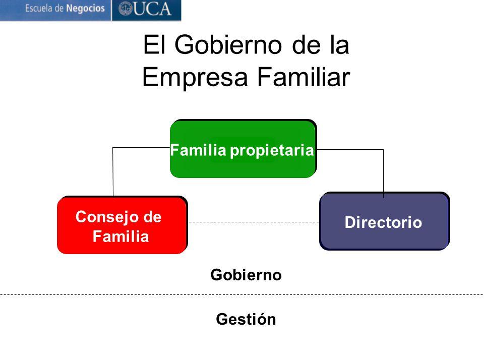 El Gobierno de la Empresa Familiar Familia propietaria Directorio Consejo de Familia Gestión Gobierno