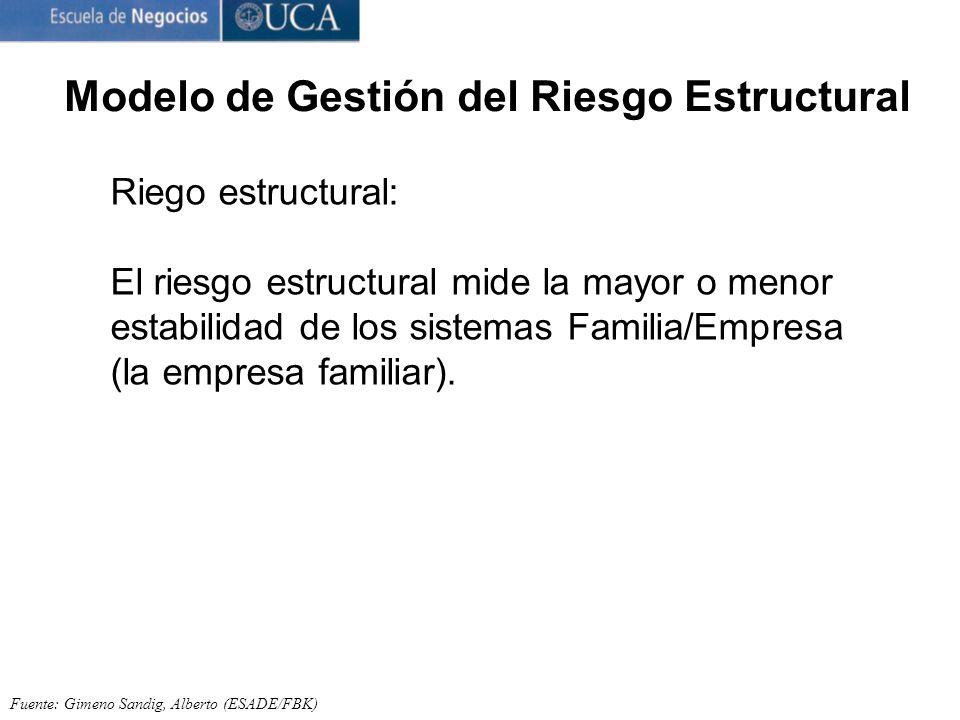 Fuente: Gimeno Sandig, Alberto (ESADE/FBK) Riego estructural: El riesgo estructural mide la mayor o menor estabilidad de los sistemas Familia/Empresa (la empresa familiar).
