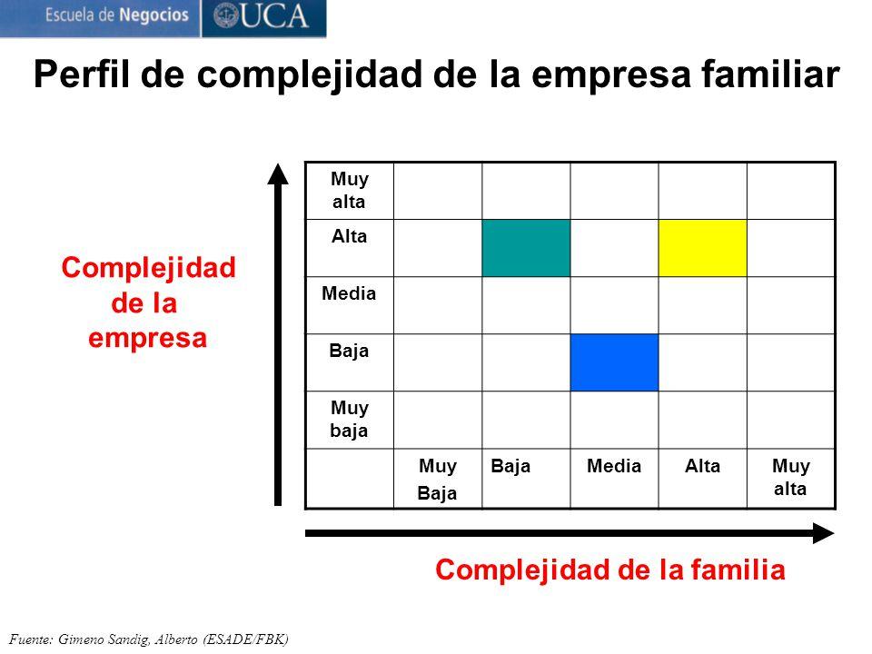 Perfil de complejidad de la empresa familiar Fuente: Gimeno Sandig, Alberto (ESADE/FBK) Complejidad de la empresa Muy alta Alta Media Baja Muy baja Muy Baja MediaAltaMuy alta Complejidad de la familia