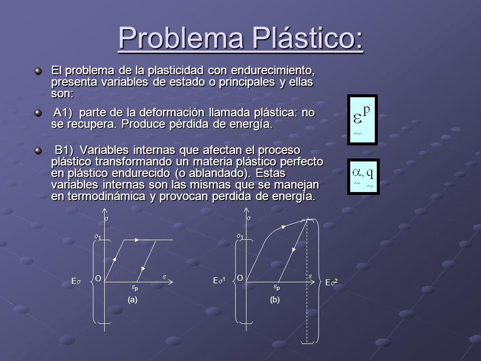 Problema Plástico: B1) Variables internas que afectan el proceso plástico transformando un materia plástico perfecto en plástico endurecido (o ablanda