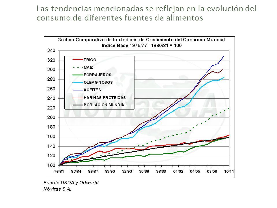 Las tendencias mencionadas se reflejan en la evolución del consumo de diferentes fuentes de alimentos