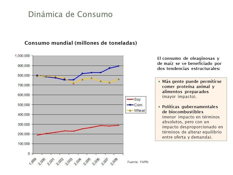 Dinámica de Consumo El consumo de oleaginosas y de maíz se ve beneficiado por dos tendencias estructurales: Más gente puede permitirse comer proteína