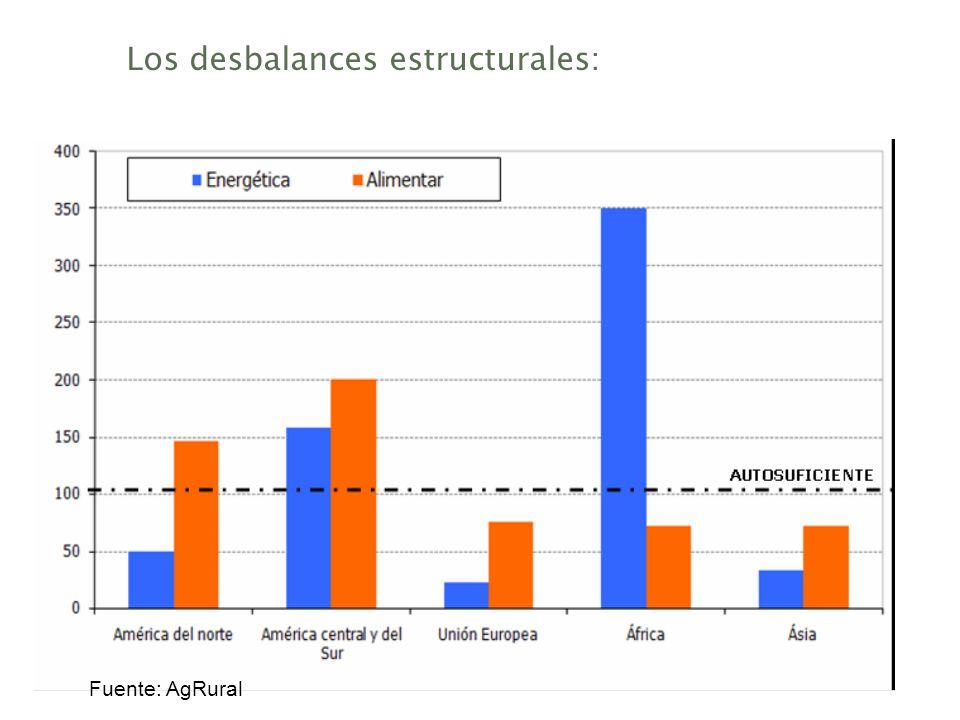 Los desbalances estructurales: Fuente: AgRural