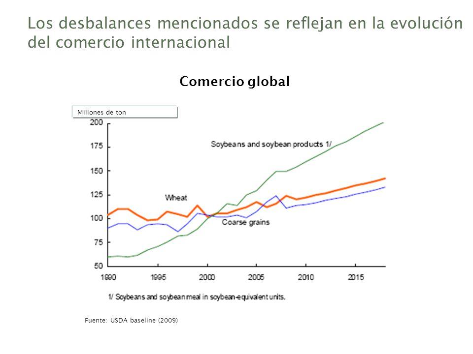 Los desbalances mencionados se reflejan en la evolución del comercio internacional Comercio global Fuente: USDA baseline (2009) Millones de ton