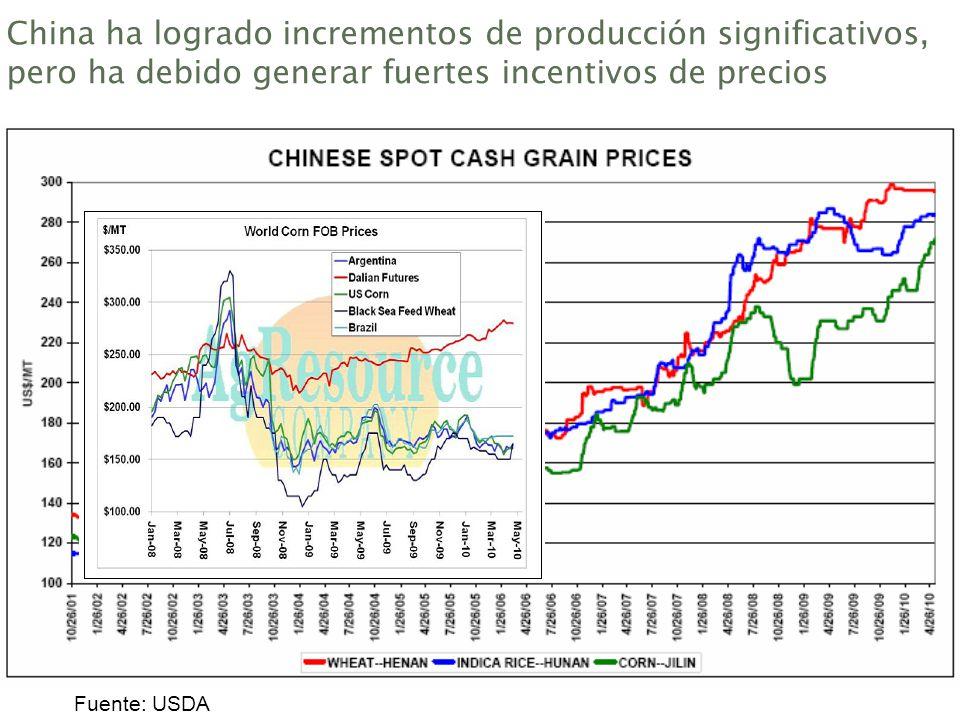 China ha logrado incrementos de producción significativos, pero ha debido generar fuertes incentivos de precios Fuente: USDA