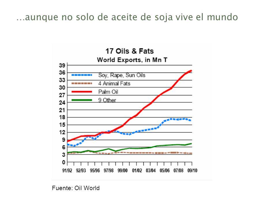 …aunque no solo de aceite de soja vive el mundo Fuente: Oil World