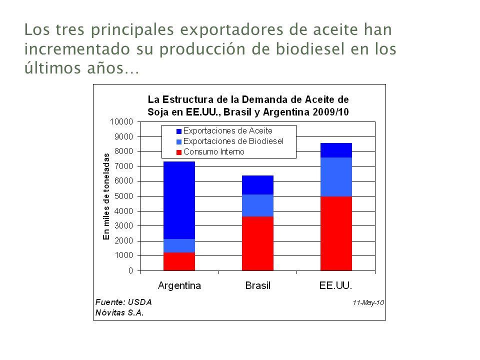 Los tres principales exportadores de aceite han incrementado su producción de biodiesel en los últimos años…