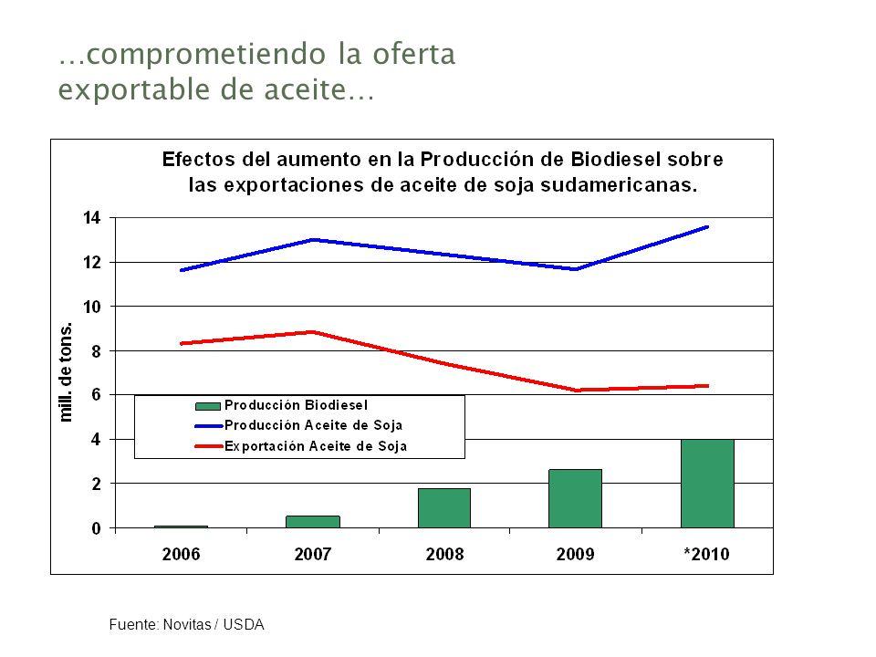 …comprometiendo la oferta exportable de aceite… Fuente: Novitas / USDA