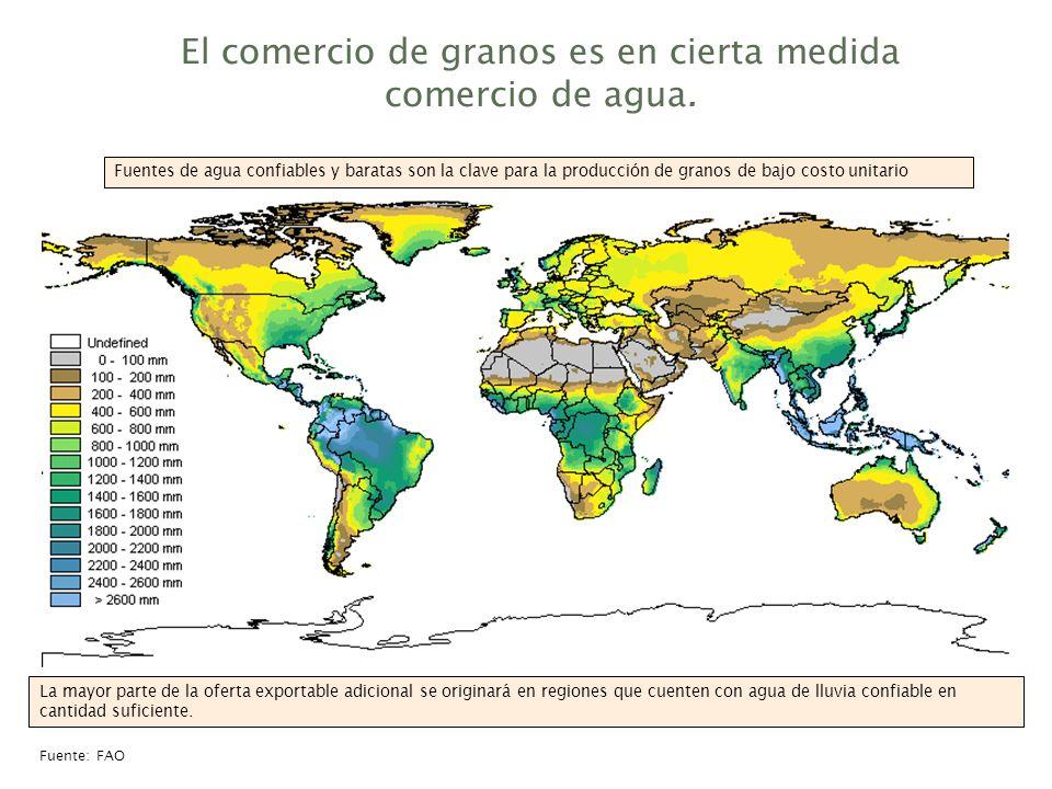 El comercio de granos es en cierta medida comercio de agua. Fuente: FAO La mayor parte de la oferta exportable adicional se originará en regiones que