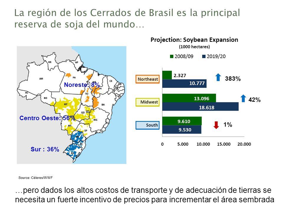 La región de los Cerrados de Brasil es la principal reserva de soja del mundo… Sur : 36% Centro Oeste: 56% Noreste: 8% …pero dados los altos costos de