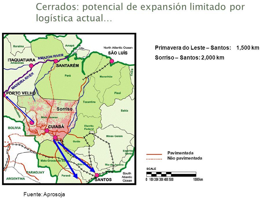 Cerrados: potencial de expansión limitado por logística actual… Source: Aprosoja Fuente: Aprosoja Sorriso Primavera do Leste – Santos: 1,500 km Sorris