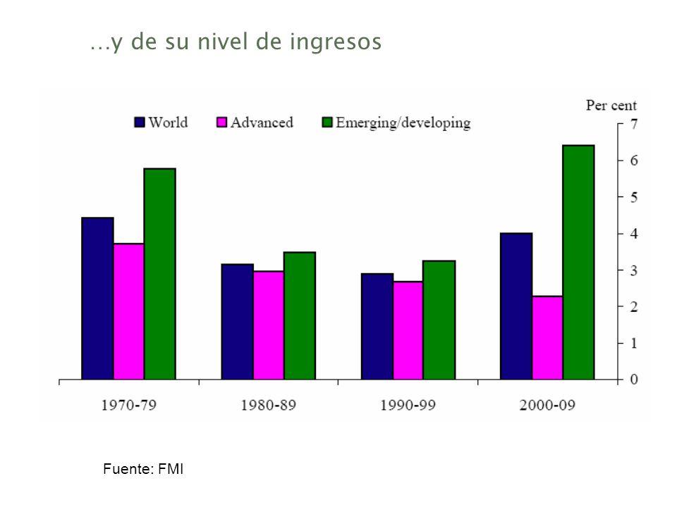 …y de su nivel de ingresos Fuente: FMI