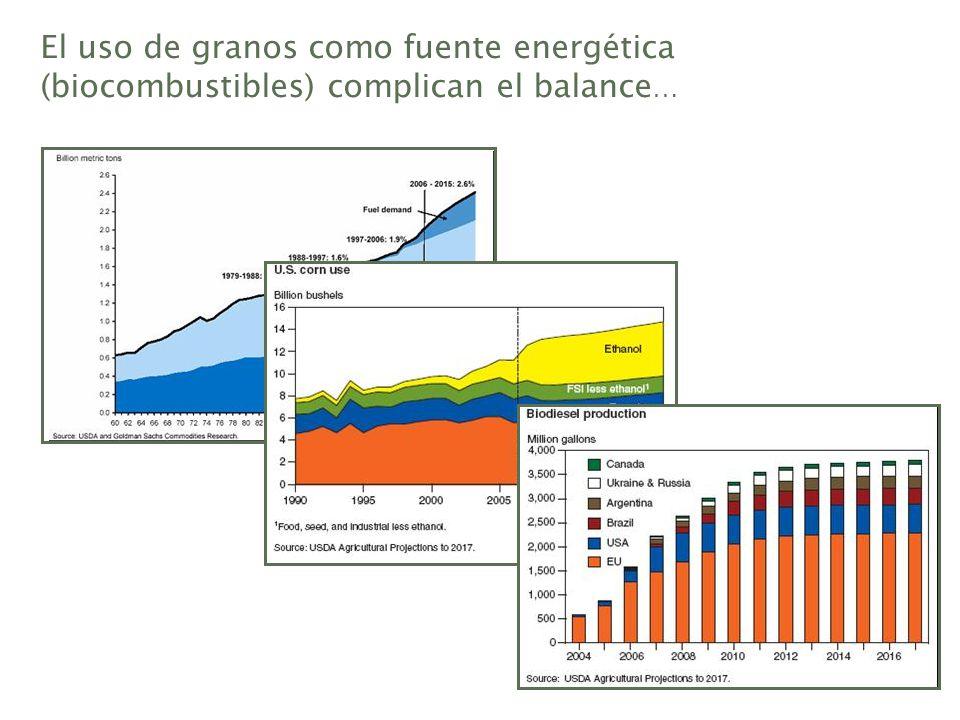 El uso de granos como fuente energética (biocombustibles) complican el balance …