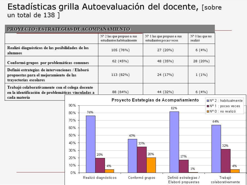 12 Estadísticas grilla Autoevaluación del docente, [sobre un total de 138 ] PROYECTO : ESTRATEGIAS DE ACOMPAÑAMIENTO Nº 2 las que propuso a sus estudi