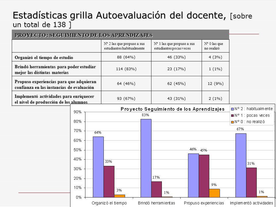 13 Estadísticas grilla Autoevaluación del docente, [sobre un total de 138 ] PROYECTO : SEGUIMIENTO DE LOS APRENDIZAJES Nº 2 las que propuso a sus estu