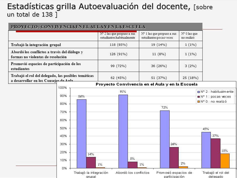 14 Estadísticas grilla Autoevaluación del docente, [sobre un total de 138 ] PROYECTO : CONVIVENCIA EN EL AULA Y EN LA ESCUELA Nº 2 las que propuso a s