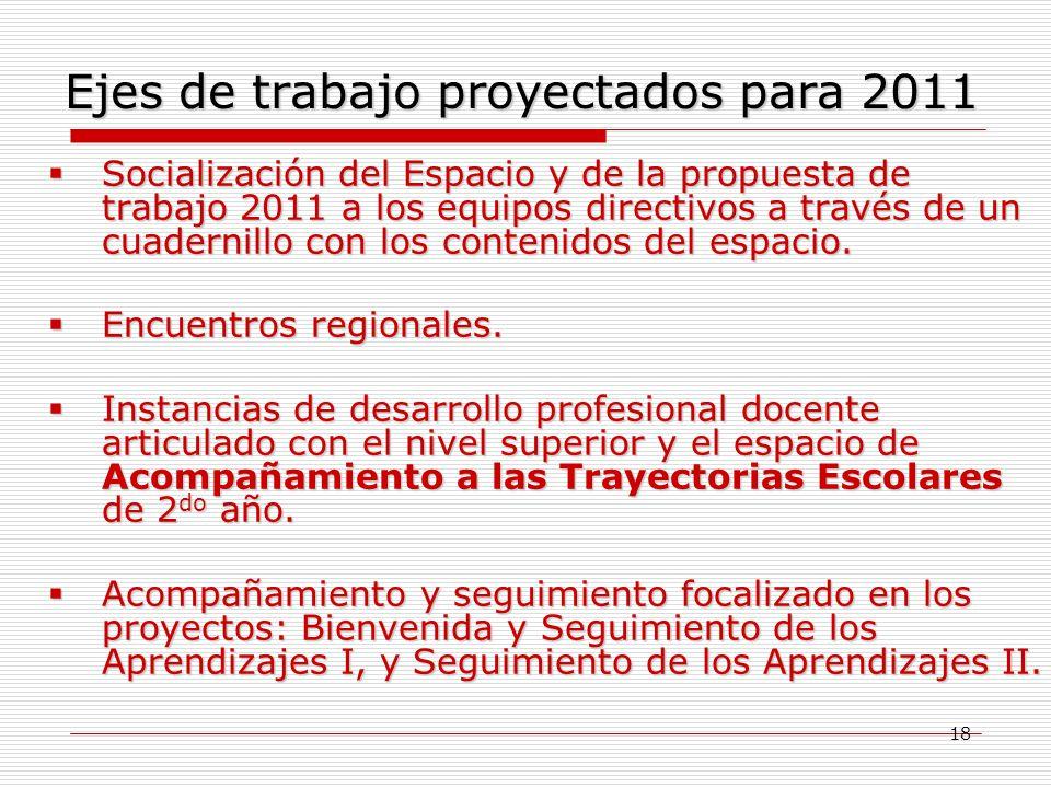 18 Ejes de trabajo proyectados para 2011 Socialización Socialización del Espacio y de la propuesta de trabajo 2011 a los equipos directivos a través d