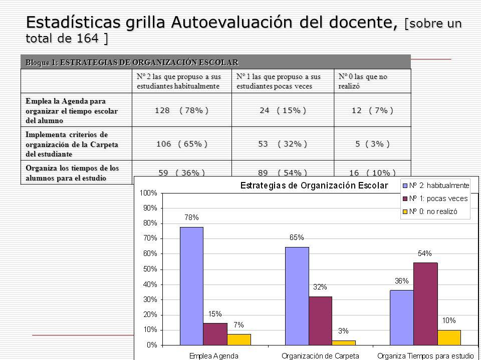 9 Bloque 2: DINÁMICA DE TRABAJO Nº 2 las que propuso a sus estudiantes habitualmente Nº 1 las que propuso a sus estudiantes pocas veces Nº 0 las que no realizó Releva información acerca de tipos de agrupamiento, ayudas y apoyos que favorecen los aprendizajes 112 ( 68% ) 41 ( 25% ) 11 ( 7% ) Desarrolla experiencias grupales donde los alumnos organizan y comparten diferentes tareas 98 ( 60% ) 59 ( 36% ) 7 ( 4% ) Promueve la cooperación y la buena vinculación entre los estudiantes 148 ( 90% ) 15 ( 9% ) 1 ( 1% ) Estadísticas grilla Autoevaluación del docente, [sobre un total de 164 ]