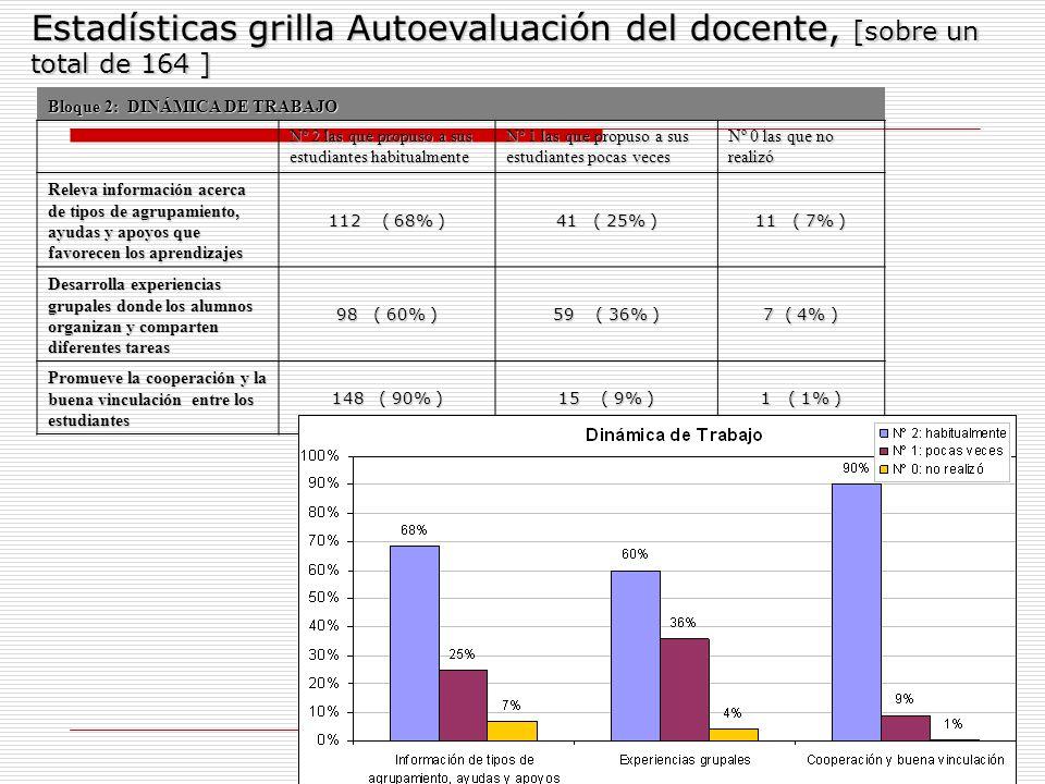 10 Bloque 3: HABILIDADES Y CAPACIDADES A TRABAJAR CON LOS ESTUDIANTES Nº 2 las que propuso a sus estudiantes habitualmente Nº 1 las que propuso a sus estudiantes pocas veces Nº 0 las que no realizó Ayuda a los alumnos a comprender las consignas 131 ( 80% ) 30 ( 18% ) 3 ( 2% ) Propone que los estudiantes consulten distintas fuentes de información 88 ( 54% ) 64 (39% ) 12 ( 7% ) Implementa actividades para enriquecer el nivel de producción inicial que tienen los alumnos 92 ( 56% ) 57 ( 35% ) 15 ( 9% ) Realiza actividades donde los estudiantes toman la palabra, escuchan las opiniones de otros y se hacen responsables de lo que expresan 117 ( 71% ) 39 ( 24% ) 8 ( 5% ) Estadísticas grilla Autoevaluación del docente, [sobre un total de 164 ]