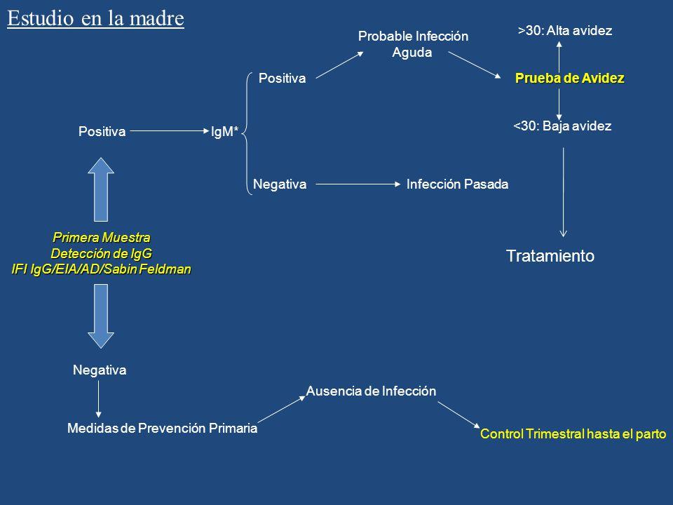 Primera Muestra Detección de IgG IFI IgG/EIA/AD/Sabin Feldman Control Trimestral hasta el parto Positiva Negativa IgM* Positiva Negativa Probable Infe