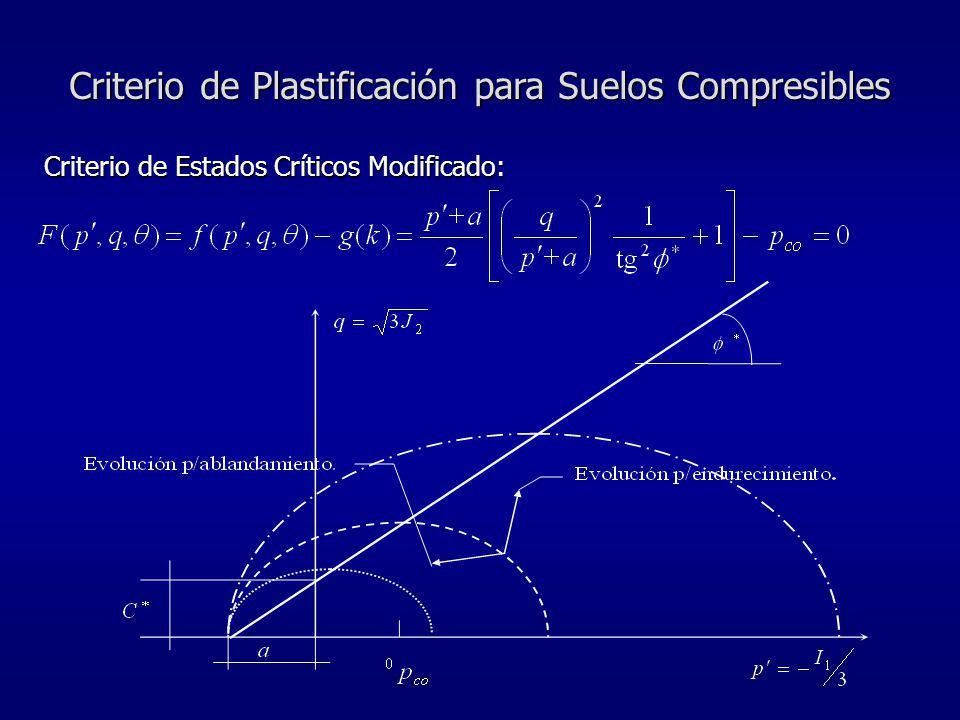 Criterio de Plastificación para Suelos Compresibles Criterio de Estados Críticos Modificado: