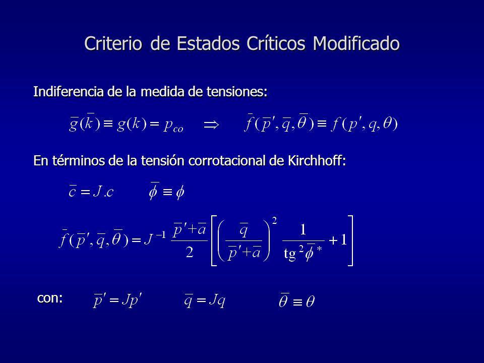 Indiferencia de la medida de tensiones: Criterio de Estados Críticos Modificado En términos de la tensión corrotacional de Kirchhoff: con: