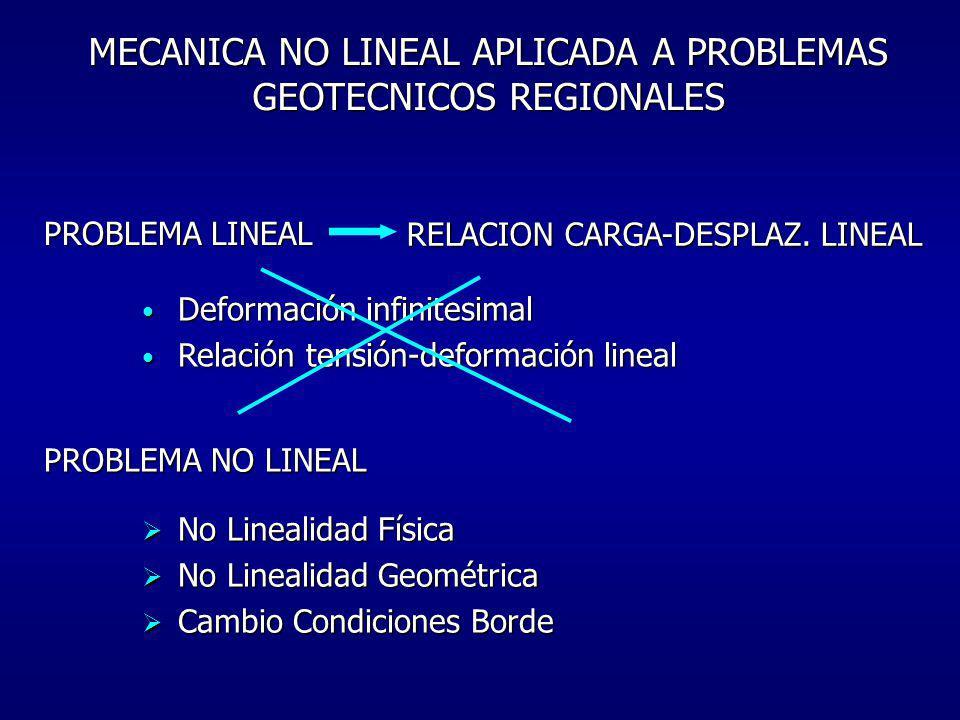 PROBLEMA LINEAL MECANICA NO LINEAL APLICADA A PROBLEMAS GEOTECNICOS REGIONALES RELACION CARGA-DESPLAZ. LINEAL Deformación infinitesimal Deformación in