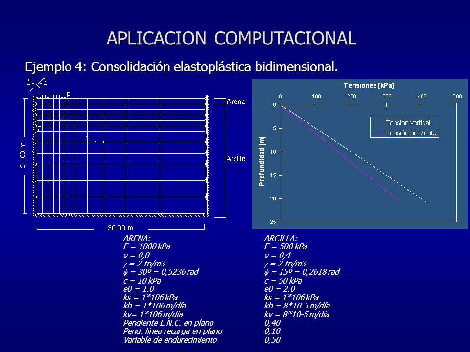 APLICACION COMPUTACIONAL Ejemplo 4: Consolidación elastoplástica bidimensional. ARENA:ARCILLA: E = 1000 kPaE = 500 kPa = 0,0 = 0,4 = 2 tn/m3 = 2 tn/m3