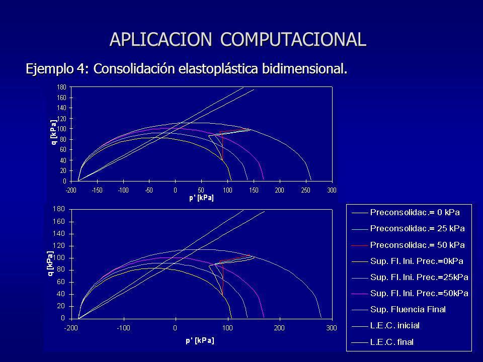 APLICACION COMPUTACIONAL Ejemplo 4: Consolidación elastoplástica bidimensional.